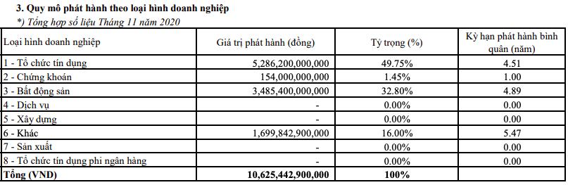HNX: 11 tháng đầu năm, tổng giá trị trái phiếu doanh nghiệp huy động đạt 348.456 tỷ đồng - Ảnh 3.