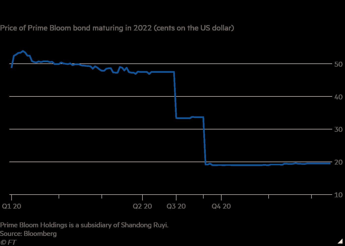 Công ty được mệnh danh là LVMH Trung Quốc vỡ nợ, rủi ro bao trùm thị trường tài chính  - Ảnh 1.