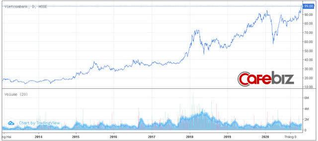 Vietcombank vượt qua Vingroup trở thành doanh nghiệp vốn hóa lớn nhất trên sàn chứng khoán  - Ảnh 1.