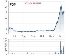 Thép Pomina (POM): Kết chuyển 450 tỷ đồng quỹ đầu tư sang lợi nhuận công ty mẹ - Ảnh 2.