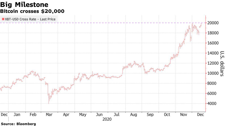 Bitcoin lần đầu tiên phá vỡ mốc 20.000 USD - Ảnh 1.