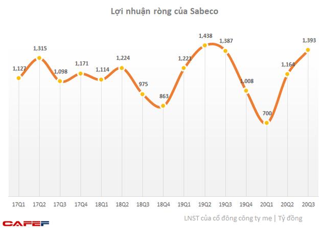 VCSC: Ngành bia hồi phục và đẩy mạnh ra mắt sản phẩm mới cao cấp, lợi nhuận Sabeco sẽ tăng trưởng 2 chữ số trong năm 2020 - Ảnh 1.