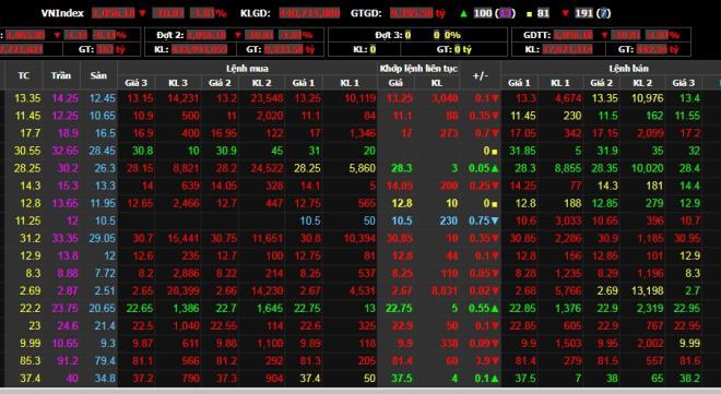 Chứng khoán 17/12: Sắc đỏ bao trùm, VN-Index mất hơn 10 điểm - 1