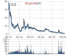 Cổ phiếu CLG của CotecLand sắp bị tạm ngừng giao dịch - Ảnh 1.