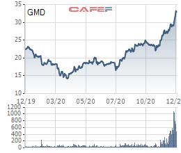 GMD tăng mạnh, VI Fund II đã bán xong gần 43 triệu cổ phiếu của Gemadept - Ảnh 1.