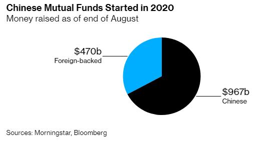 Trung Quốc: Cơn sốt livestream không chỉ dừng ở mảng bán hàng online, đến quỹ đầu tư cũng phải có mặt trên các nền tảng trực tuyến để huy động vốn - Ảnh 2.