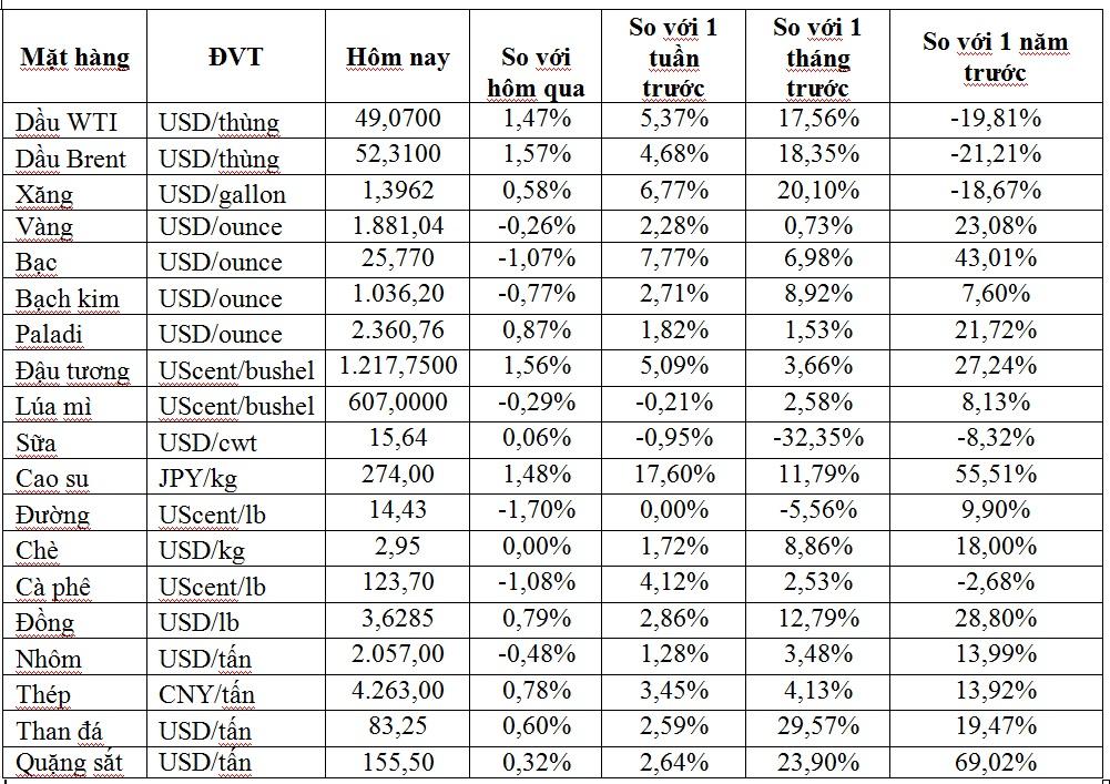 Thị trường ngày 19/12: Giá dầu có tuần tăng thứ 7 liên tiếp, trong khi vàng, đồng, chì và thiếc giảm trở lại - Ảnh 1.