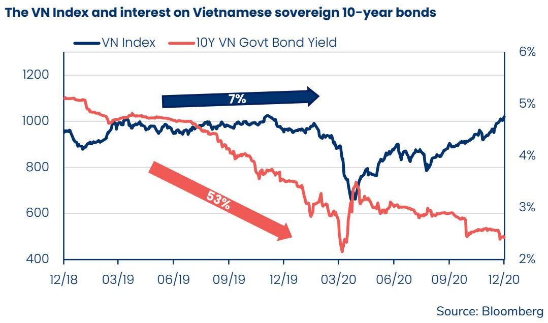 Pyn Elite Fund: Lãi suất giảm sâu kéo nhà đầu tư vào chứng khoán, VN-Index sẽ sớm cán mốc 1.800 điểm - Ảnh 2.
