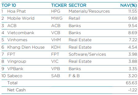 Sau MBBank, FRT, Dragon Capital giảm sở hữu và không còn là cổ đông lớn của Vĩnh Hoàn - Ảnh 3.