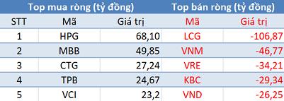 VN-Index tiếp đà tăng điểm, khối ngoại quay đầu bán ròng trong phiên 22/12 - Ảnh 1.