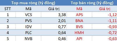 VN-Index tiếp đà tăng điểm, khối ngoại quay đầu bán ròng trong phiên 22/12 - Ảnh 2.