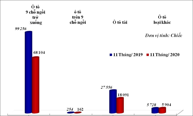Lượng xe ô tô nhập khẩu nguyên chiếc về Việt Nam giảm mạnh - Ảnh 1.
