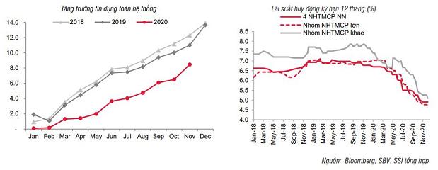 SSI Research: Lãi suất và tỷ giá sẽ đi ngang - Ảnh 1.