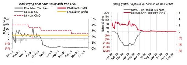 SSI Research: Lãi suất và tỷ giá sẽ đi ngang - Ảnh 2.