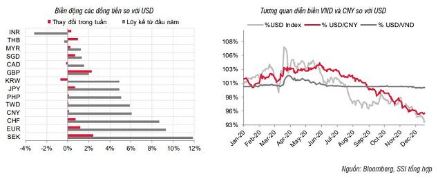 SSI Research: Lãi suất và tỷ giá sẽ đi ngang - Ảnh 3.