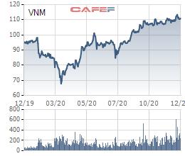 VNM tăng mạnh, Vinamilk quyết định đem toàn bộ cổ phiếu quỹ ra bán - Ảnh 1.