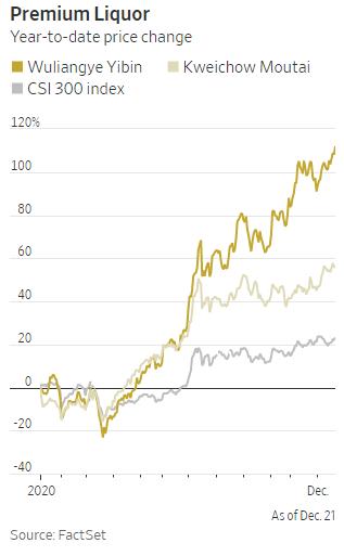 Cổ phiếu thăng hoa, vốn hóa của quốc tửu Trung Quốc vượt mặt cả Coca-Cola và ông trùm đồ hiệu LVMH - Ảnh 2.