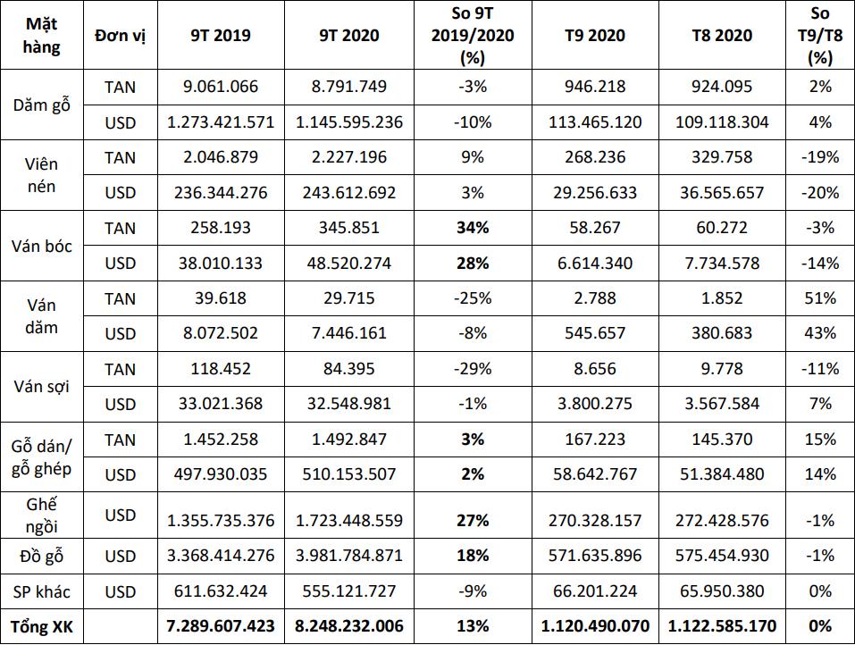 Xuất khẩu gỗ cả chục tỷ USD mỗi năm: Doanh nghiệp FDI thống lĩnh, lác đác vài doanh nghiệp nội trong top đầu - Ảnh 2.