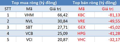 Phiên 23/12: Khối ngoại tiếp tục bán ròng, VN-Index chấm dứt chuỗi 3 phiên tăng liên tiếp - Ảnh 1.