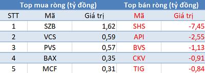 Phiên 23/12: Khối ngoại tiếp tục bán ròng, VN-Index chấm dứt chuỗi 3 phiên tăng liên tiếp - Ảnh 2.