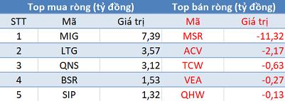 Phiên 23/12: Khối ngoại tiếp tục bán ròng, VN-Index chấm dứt chuỗi 3 phiên tăng liên tiếp - Ảnh 3.
