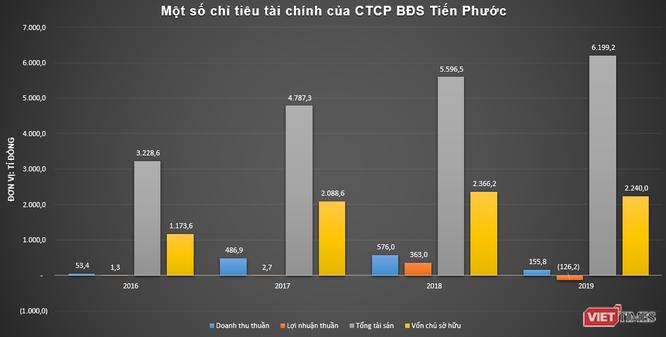 Khối nợ nghìn tỉ của Tiến Phước Group - Ảnh 2.