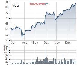 Vicostone thông qua quyết định chuyển sàn HoSE, chuẩn bị chia thưởng 4,8 triệu cổ phiếu quỹ - Ảnh 1.