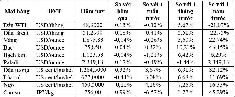 Thị trường ngày 26/12: Giá đồng, quặng sắt Châu Á tiếp tục tăng - Ảnh 1.