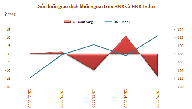 Khối ngoại giảm bán ròng còn 383 tỷ đồng trong tuần 21-25/12 - Ảnh 3.