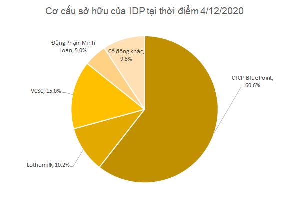 Về tay Blue Point, sữa Quốc tế (IDP) chuẩn bị lên sàn Upcom với mức định giá hơn 2.900 tỷ đồng - Ảnh 1.