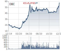 Dabaco (DBC) đặt mục tiêu lãi sau thuế 827 tỷ đồng trong năm 2021 - Ảnh 2.