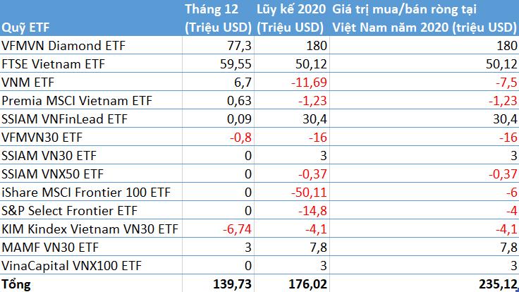 235 triệu USD đổ vào chứng khoán Việt Nam thông qua các quỹ ETFs trong năm 2020 - Ảnh 2.