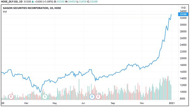 Những 'con sóng cổ phiếu' trong năm VN-Index biến động 450 điểm - Ảnh 12.