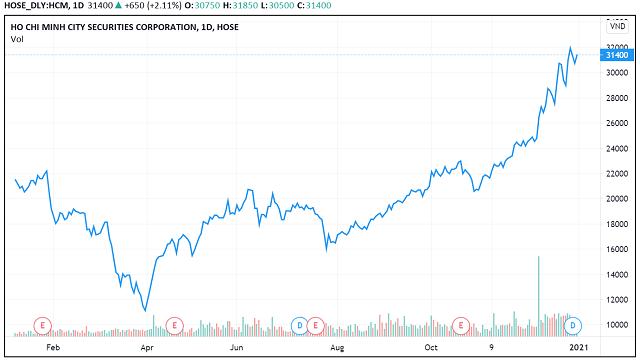 Những 'con sóng cổ phiếu' trong năm VN-Index biến động 450 điểm - Ảnh 13.