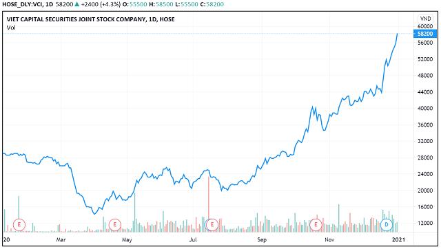 Những 'con sóng cổ phiếu' trong năm VN-Index biến động 450 điểm - Ảnh 14.