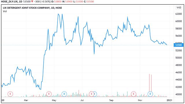 Những 'con sóng cổ phiếu' trong năm VN-Index biến động 450 điểm - Ảnh 3.