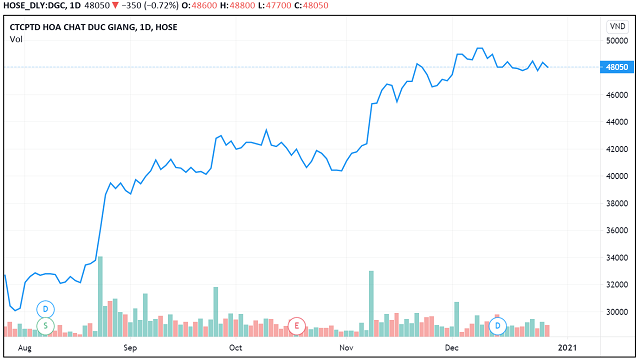 Những 'con sóng cổ phiếu' trong năm VN-Index biến động 450 điểm - Ảnh 4.