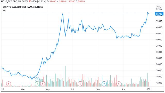 Những 'con sóng cổ phiếu' trong năm VN-Index biến động 450 điểm - Ảnh 6.