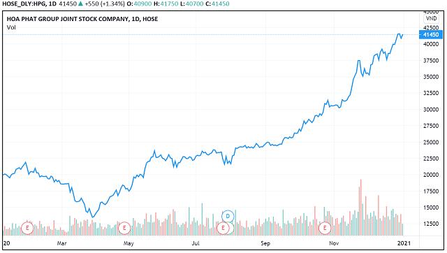 Những 'con sóng cổ phiếu' trong năm VN-Index biến động 450 điểm - Ảnh 7.