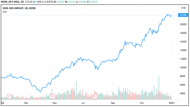 Những 'con sóng cổ phiếu' trong năm VN-Index biến động 450 điểm - Ảnh 8.