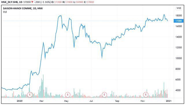 Những 'con sóng cổ phiếu' trong năm VN-Index biến động 450 điểm - Ảnh 9.