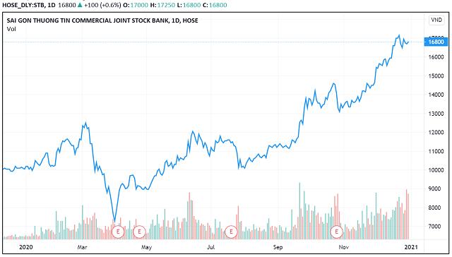 Những 'con sóng cổ phiếu' trong năm VN-Index biến động 450 điểm - Ảnh 10.