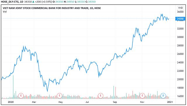 Những 'con sóng cổ phiếu' trong năm VN-Index biến động 450 điểm - Ảnh 11.