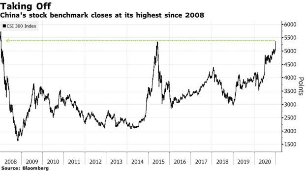 Chứng khoán Trung Quốc lập đỉnh 13 năm, phục hồi ngoạn mục từ vụ vỡ bong bóng năm 2015 - Ảnh 1.