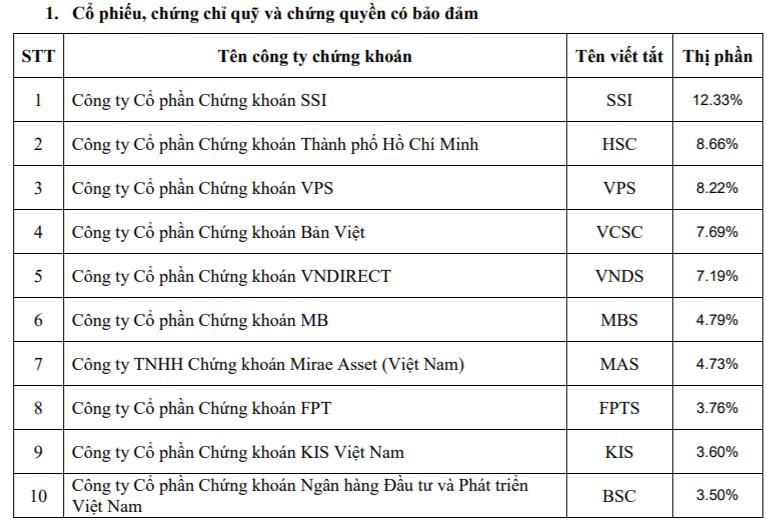 Thị phần môi giới HoSE năm 2020: SSI tiếp tục dẫn đầu, VPS vượt mặt Vndirect, VCSC để vào top 3 - Ảnh 3.