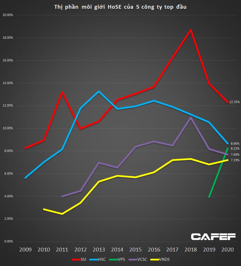 Thị phần môi giới HoSE năm 2020: SSI tiếp tục dẫn đầu, VPS vượt mặt Vndirect, VCSC để vào top 3 - Ảnh 2.