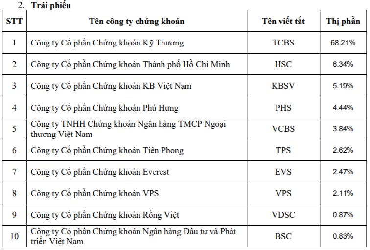Thị phần môi giới HoSE năm 2020: SSI tiếp tục dẫn đầu, VPS vượt mặt Vndirect, VCSC để vào top 3 - Ảnh 4.