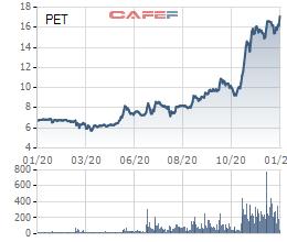 PET: Cổ phiếu tăng cao gấp 3 kể từ đầu năm, tiếp tục đặt kế hoạch tăng 36% LNTT lên 280 tỷ đồng - Ảnh 1.