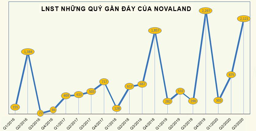 NVL tăng mạnh, ông Bùi Thành Nhơn đăng ký bán bớt 12 triệu cổ phiếu - Ảnh 2.