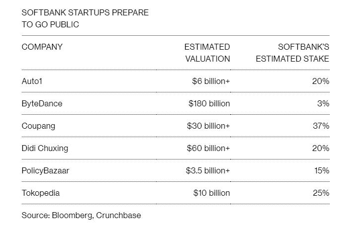 Liều mình đầu tư vào gần 100 công ty, Masayoshi Son sắp chứng minh ông có thể chỉ thua 1 WeWork và hái trái ngọt với 99 startup còn lại? - Ảnh 1.